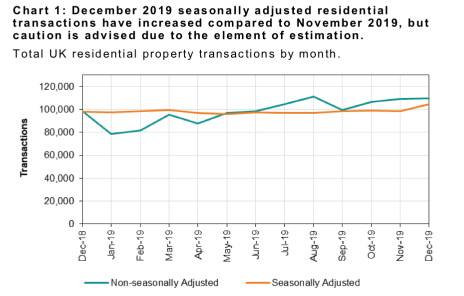 chart - property sales throughout 2019